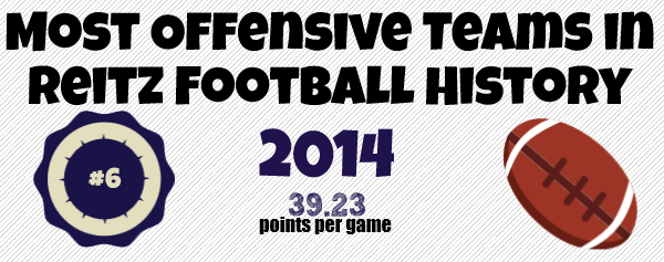 2014 Most Offensive