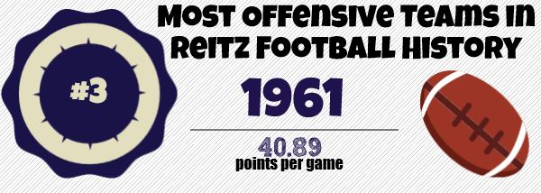 1961 Most Offensive