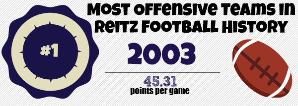 2003 Most Offensive